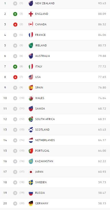 ranking femminile rugby