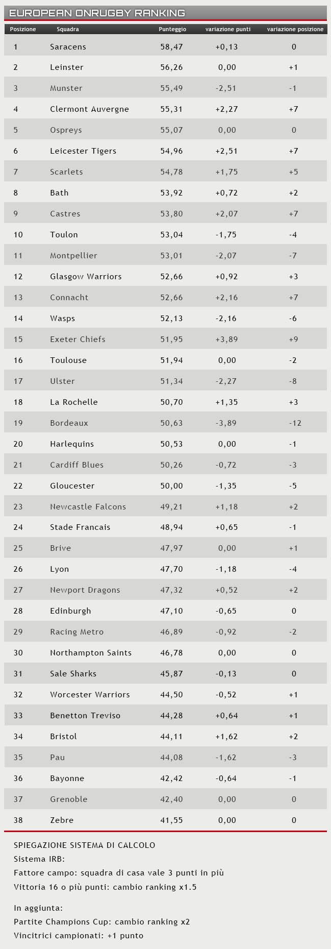 ranking 20 dicembre 2016