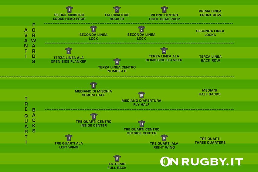 ruoli rugby