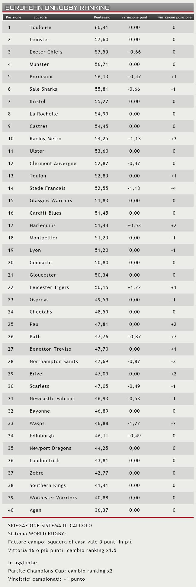 Rugby Ranking
